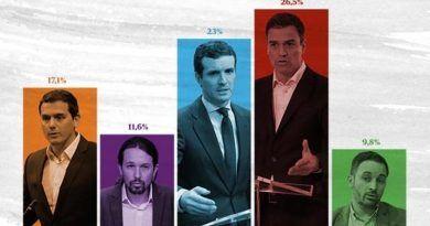 «Carta abierta a la cordura». Reflexión sobre las elecciones 28A
